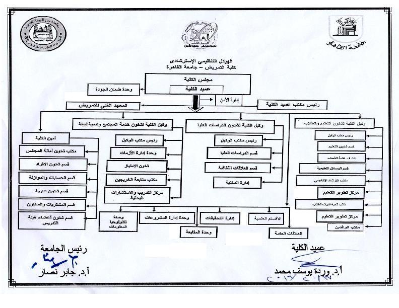 الهيكل التنظيمى . مدحت 18.2.2016_1